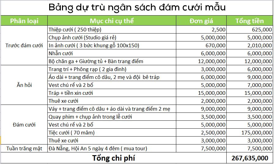 Chi phí đám cưới bao nhiêu là đủ?